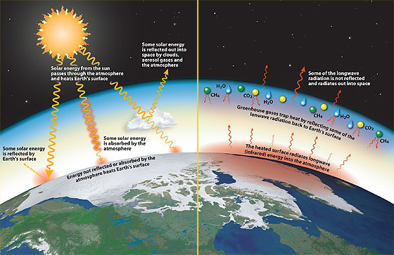Is The Natural Greenhouse Effect A Good Thing