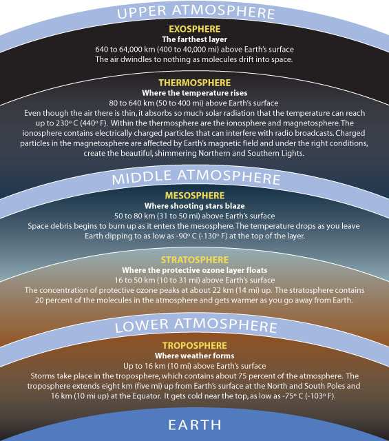 Illustration of the layers of the atmosphere